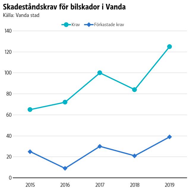 Graf på skadeståndskrav för bilskador i Vanda.