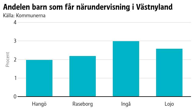 I De allra flesta barnen i Västnyland började i distansskola 18.3.