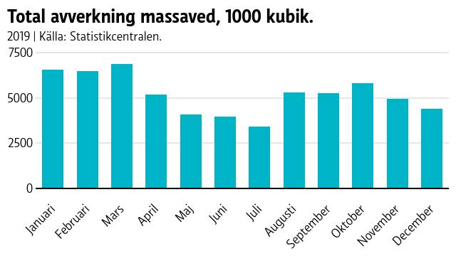 Graf över total avverkning massaved, 1000 kubik. Det är tydligt att avverkningen minskar under sommarmånaderna.