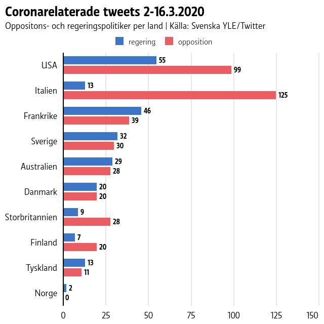 I Italien, USA och<br /> Storbritannien twittrade oppositionsledare betydligt aktivare än regeringen.