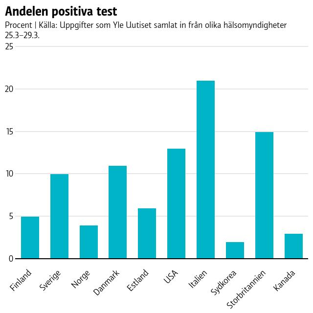 Italien har har haft flest positiva test, med 21 procent, följt av Storbtiannien (15%), USA (13%) och Danmark (11%).