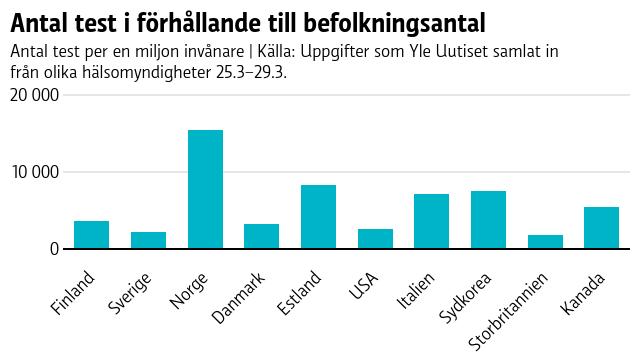 Norge gör flest test, följt av Estland, Sydkorea och Italien.