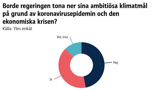 Ett pajdiagram som visar att av 124 ledamöter svarade 49 stycken ja, 57 stycken nej och 15 sa att de inte vet svaret på frågan om regeringen borde tona ner sina klimatmål på grund av coronakrisen.