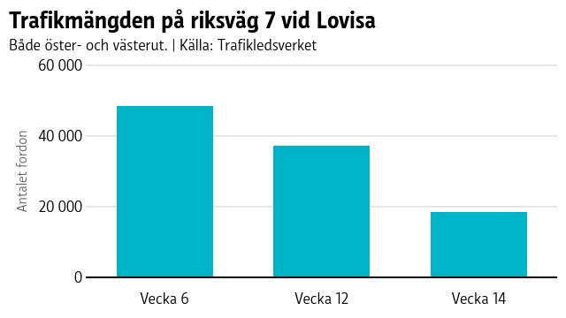 Graf som visar minskningen på nästan 62 procent av antalet fordon på riksväg 7.