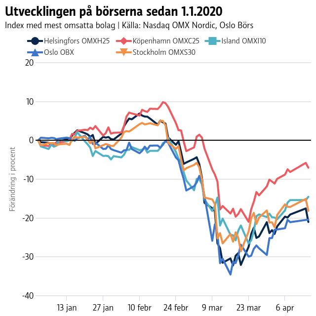 Graf över utvecklingen i börsindex på de nordiska aktiebörserna. Kursutvecklingen vände neråt kring mitten av februari och en månad senare var nedgången mellan 20 och 30 procent. Efter det har kurserna återhämtat sig med omkring tio procentenheter.