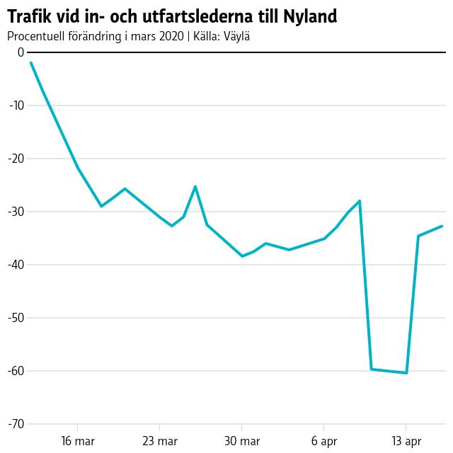 Graf på trafikmängder in och ut ut Nyland i mars 2020