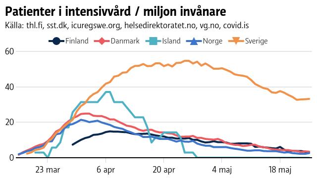 Graf som visar patienter i intensivvård i olika nordiska länder.