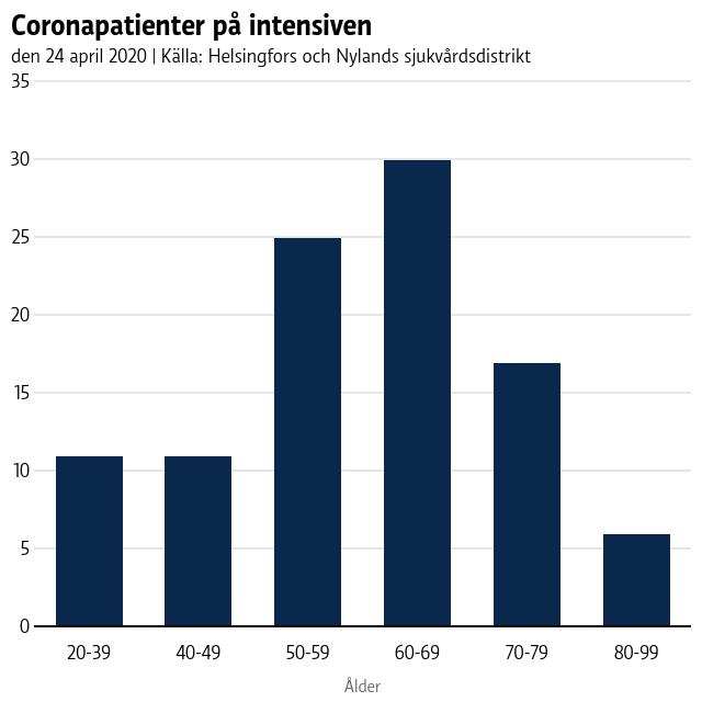 Grafik som visar coronapatienter på intensiven enligt åldersgrupp. Kurvan ligger kring 10 patienter, med en kulle för åldrarna 50-79.