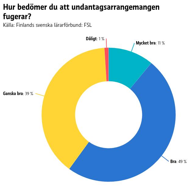 Ett cirkeldiagram där det syns hur lärare tycker att undantagsarrangemangen fungerar. 49 % bra, 39 % ganska bra, 11 % mycket bra och 1 % dåligt.