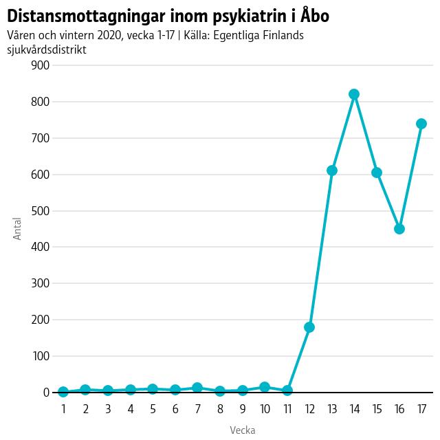 Antalet digitala träffar inom psykiatrin var innan corona dök upp i Åbo nästan obefintliga, men från veckan 11 och framåt har de ökat med hundratals träffar, högst vecka 14 med över 800 träffar som gjordes på distans.