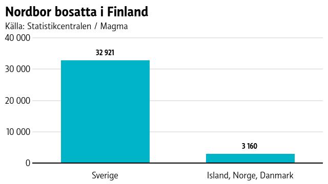 Graf över nordbor som bor i Finland.