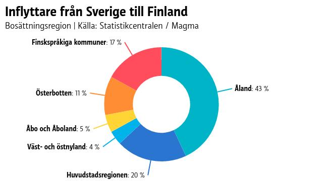 Statistik över vart svenskar flyttar i Finland.