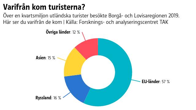 Grafen visar ett hjul där över hälften av ytan beskriver hur många turister som kommer från EU-länder. Resten kommer från Ryssland, Asien och Övriga länder, i den ordningen.