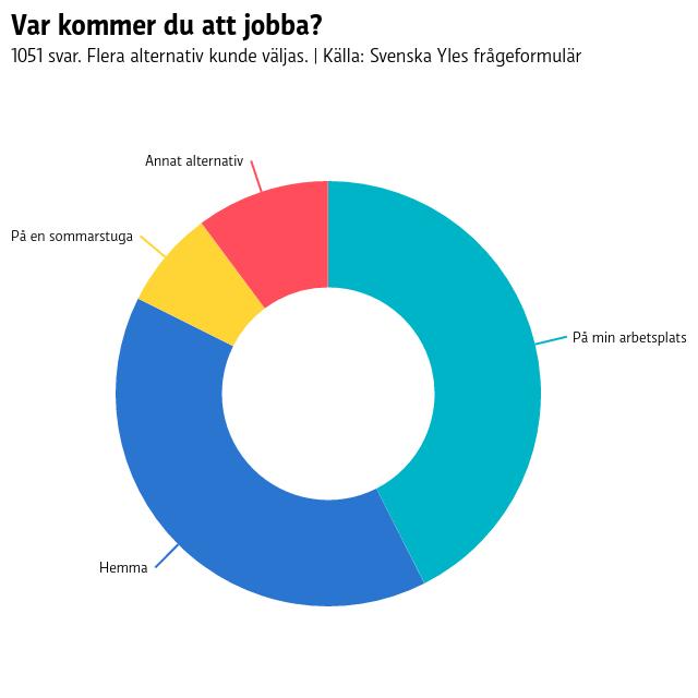 """Pajdiagram över var folk kommer att jobba under sommaren. 43 procent svarade """"På min arbetsplats"""", 40 procent svarade """"Hemma"""", 7 procent svarade """"På en sommarstuga"""" och 10 procent valde """"Annat alternativ"""". Det var möjligt att kryssa i flera olika alternativ."""