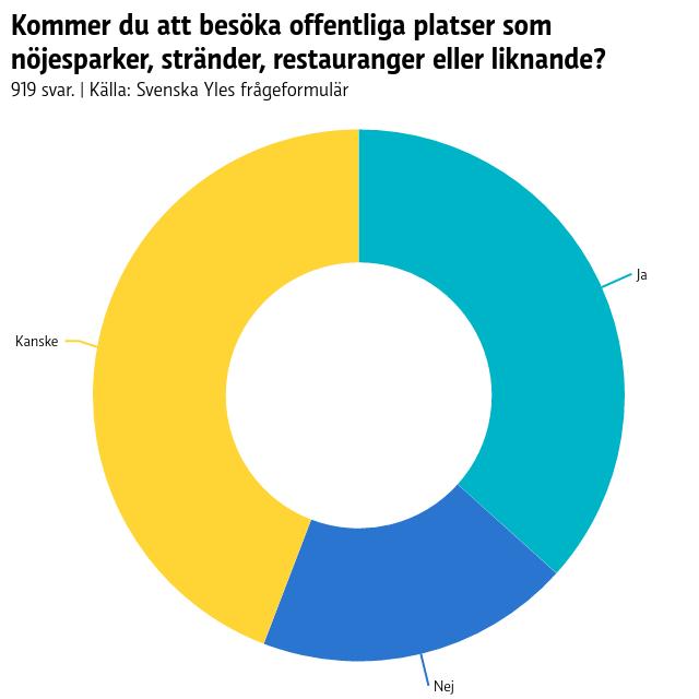 """Pajdiagram över svaren på frågan """"Kommer du att besöka offentliga platser som nöjesparker, stränder, restauranger eller liknande?"""". 37 procent svarade ja, 19 procent nej och 44 procent kanske."""