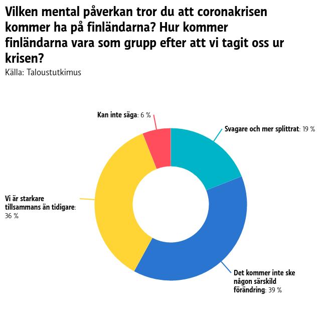 En graf som visar hur finländarna ser på vår mentala samhörighet när coronakrisen är över. 6 procent kan inte säga hur det kommer bli, 19 procent tror vi kommer ur krisen mer splittrade, 36 procent tror vi är starkare tillsammans än tidigare och 39 procent tror att det inte kommer ske någon särskild förändring.