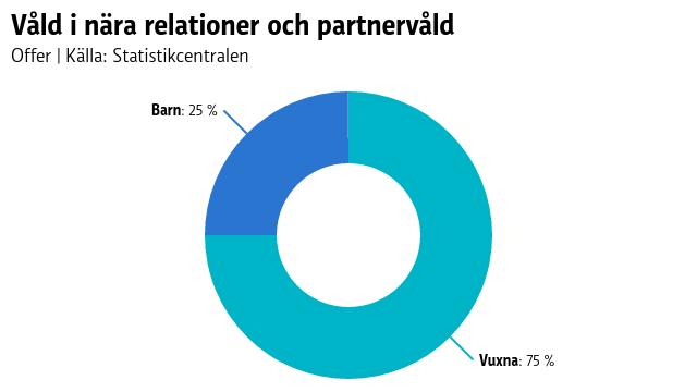 Statistik över våld i nära relationer.