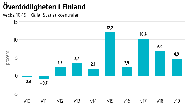 Graf som visar att överdödligheten i Finland var som högst vecka 15, då var den 12 procent.
