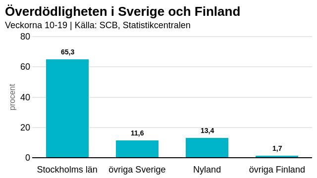 Graf som visar att överdödligheten i Stockholms län varit 65 procent i Sverige men bara 13 procent i Nyland.