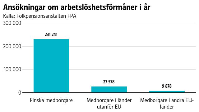 Ungefär 28 000 tredjelandsmedborgare har ansökt om arbetslöshetsförmåner.