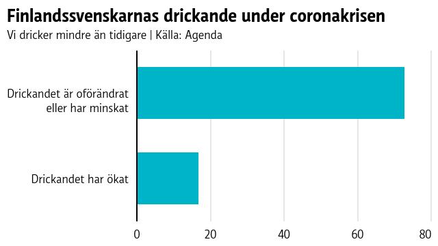 Finlandssvenskarna dricker mindre alkohol än före coronakrisen