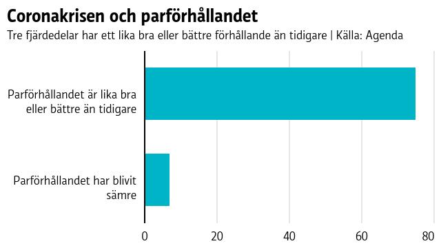 Finlandssvenskarnas parförhållanden har blivit bättre under coronakrisen