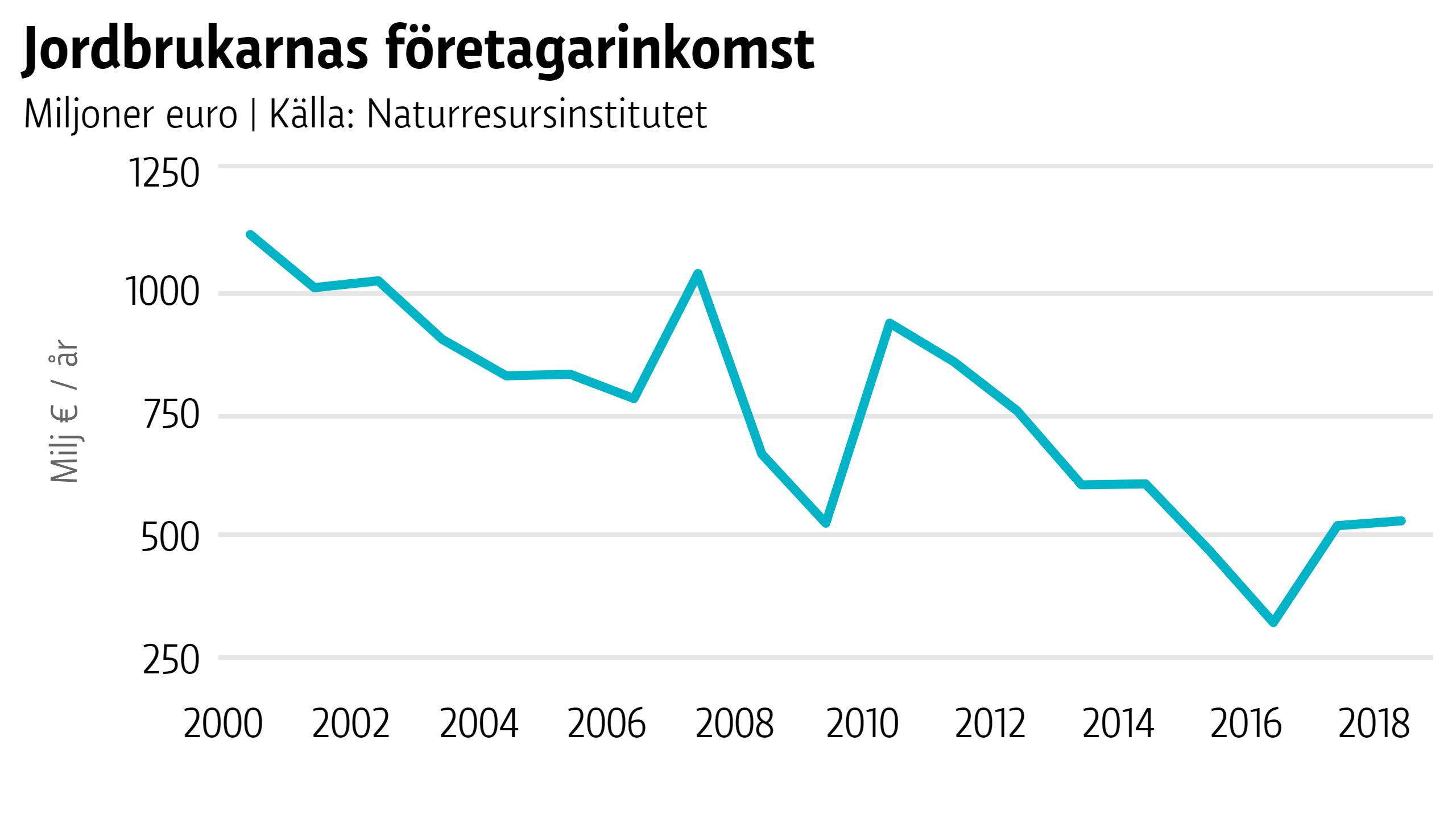 Graf som visar att jordbrukarnas företagarinkomst mer än halverats på 20 år. Från cirka 1100 miljoner euro år 2000 till cirka 500 miljoner euro år 2018.