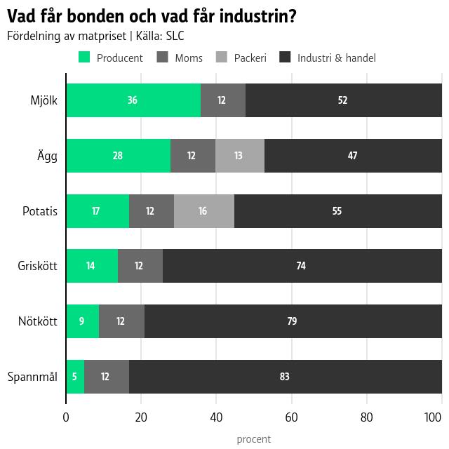 I grafen syns det att producenterna får den minsta andelen av matpriset. För mjölk får bonden 36 procent, för spannmål får bonden endast 5 procent.