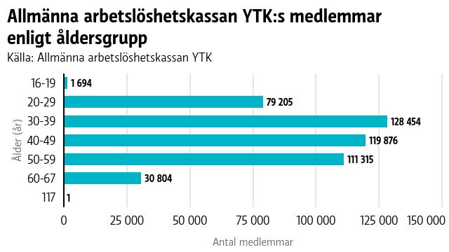 Allmänna arbetslöshetskassan YTK:s medlemmar enligt åldersgrupp. Den största åldesrgruppen är mellan 30–44-åringar.