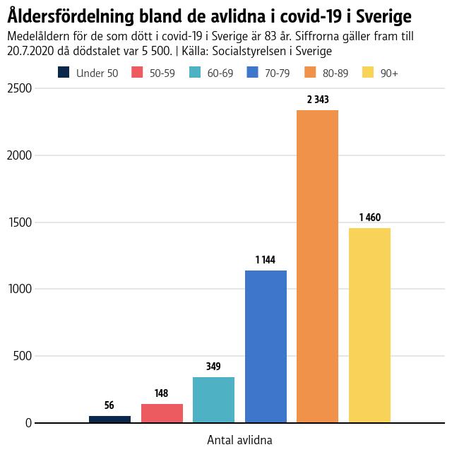 Av 5500 avlidna i Sverige var 1144 av de avlidna 70-79 år gamla, 2343 80-89 år gamla och 1460 över 90 år gamla.