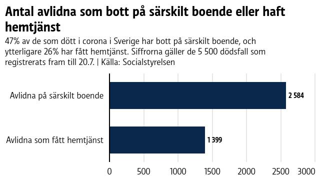 Av de 5 500 coronadödsfall som registrerats i Sverige fram till den 20.7 har 2584 (47 procent) av de avlidna bott på särskilt boende, och 1399 (26 procent) fått hemtjänst.