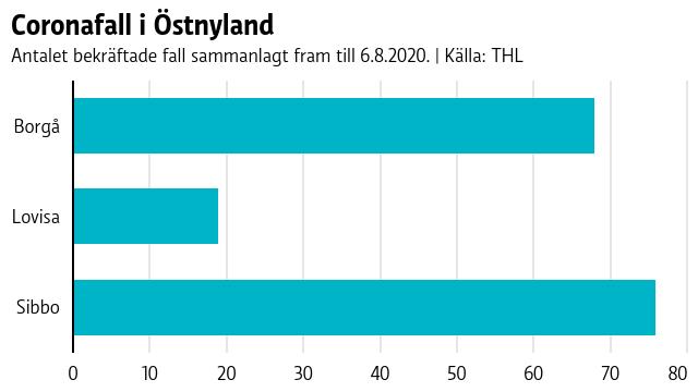 I Borgå 68, Lovisa 19 och Sibbo 76.