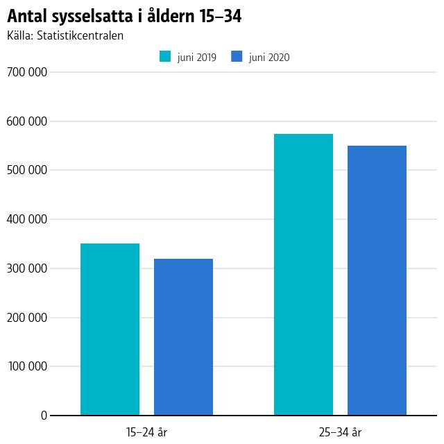 Sysselsättningsgrad bland 15-34-åringar i Finland juni 2019 och juni 2020.