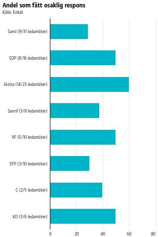60 procent av De grönas ledamöter har fått osaklig respons