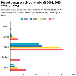 Tyskland producerar mest sol- och vindkraft