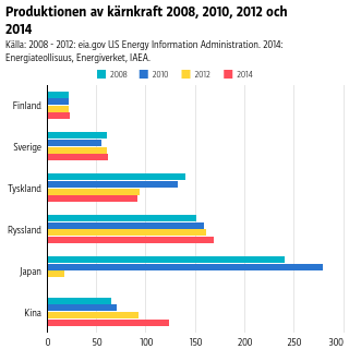 Japan producerade tidigare mest kärnkraft