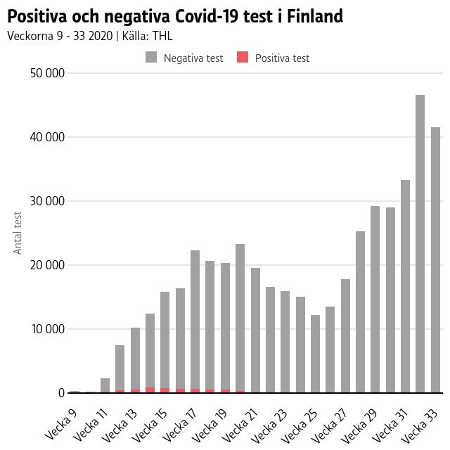 graf på antalet positiva och negativa coronatest under tidsperioden vecka 9 till vecka 33 2020.