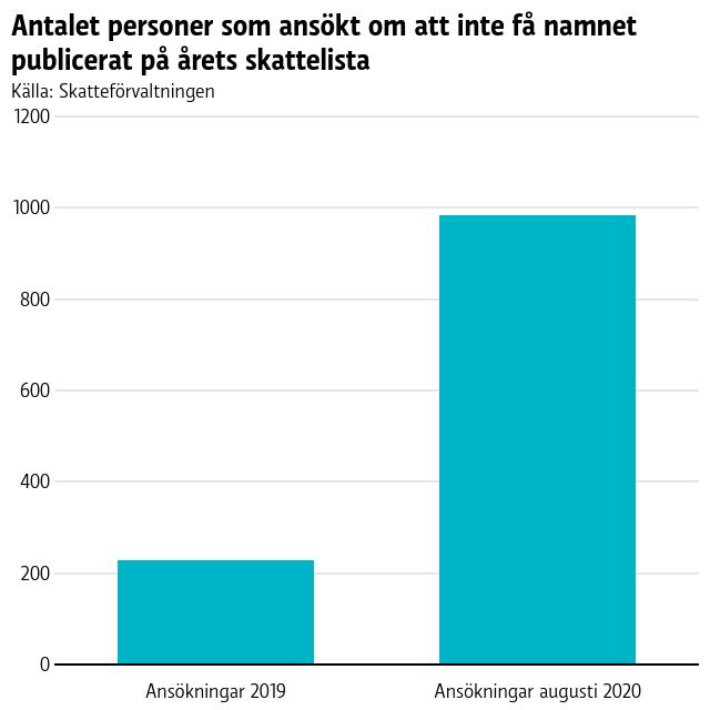 Graf med två staplar, den ena anger antalet ansökningar 2019, 231 stycken, den andra antalet ansökningar hittills 2020, 986.