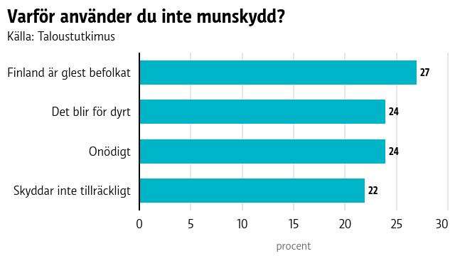 Ett stapeldiagram som i procent visar att 27 procent låter bli att använda munskydd för det tycker Finland är så glest bebott, 24 procent att munskydd blir för dyrt, 24 procent att de är överlag är onödiga och 22 procent att munskydden inte ger tillräckligt bra skydd.