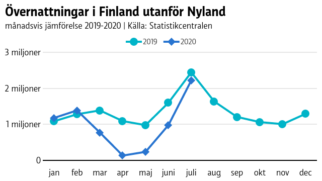 Graf som visar att övernattningarna i Finland utanför Nyland djupdök under våren, men återhämtade sig nästan till fjolårets nivå fram till juli.
