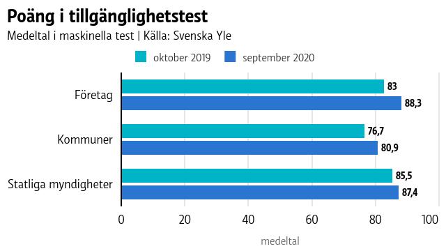 Graf som visar hur mycket olika webbplatser har ökat sina poäng i tillgänglighetstest mellan oktober 2019 och september 2020. Företagens medeltal har ökat från 83 till 88. Kommunernas medeltal har ökat från 77 till 81. Statliga myndigheter har ökat från 85 till 87.