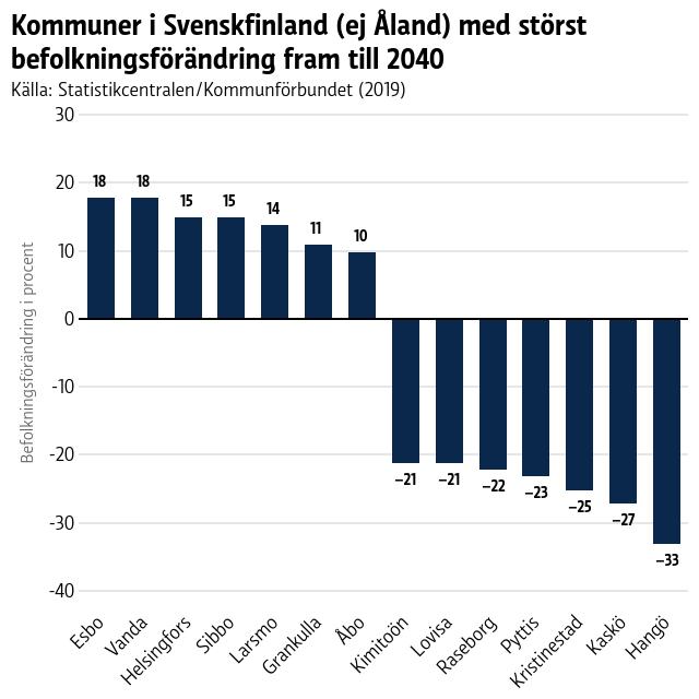 Befolkningen i stora städer och kommuner nära huvudstadsregionen beräknas öka fram till 2040, medan den kommer minska som mest i Kaskö och Hangö.
