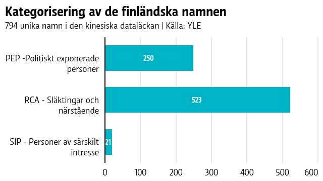 Graf med fördelning av de finländska namnen enligt kategori - 250 politiskt exponerade personer, 523 släktingar och närstående, 21 personer av särskilt intresse