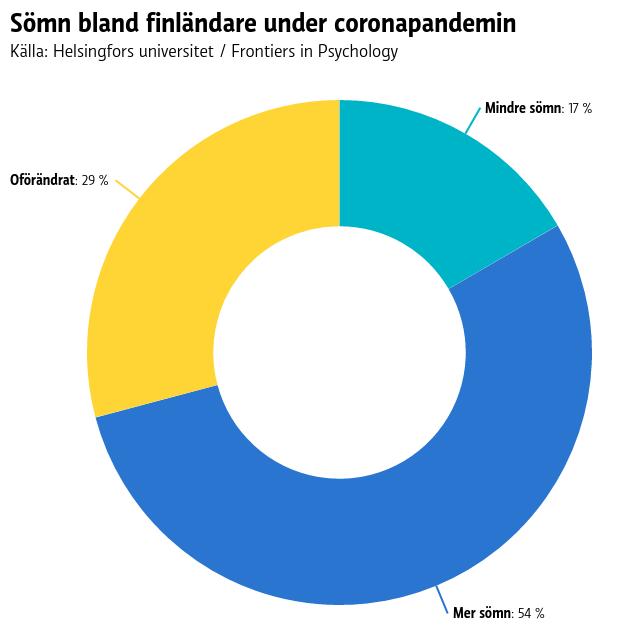 Graf över hur långa nätter finländarna sovit.