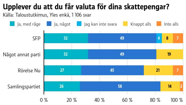 En graf som visar hur personer från olika partier upplever att de får valuta för sina skattepengar.