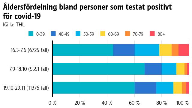 Graf med jämförelse av åldersfördelningen bland personer som testat positivt för covid-19. De yngre åldersgruppernas andel har varit högre under hösten än under våren.