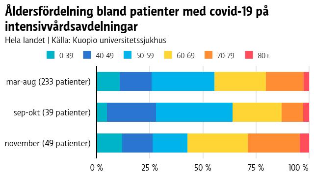 Graf som visar att av patienter intagna på intensivvårdsavdelningar var över hälften över 60 år i november.