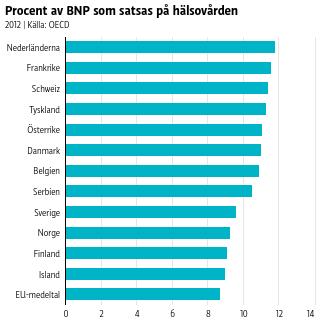 Nederländerna toppar med knappa tolv procent.