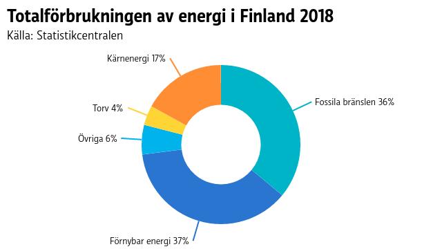 Totalförbrukningen av energi i Finland 2018 - fossila bränslen och förnybar energi ungefär lika stor andel, 37 respektive 36 procent.