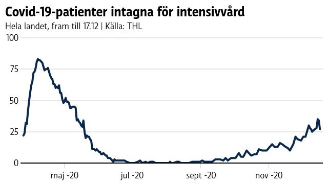 Graf som visar att antalet covid-19-patienter intagna för intensivvård har ökat sedan september och nu ligger på drygt 25.